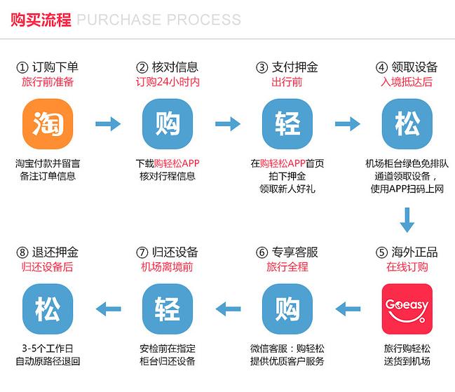 购买流程-定.jpg