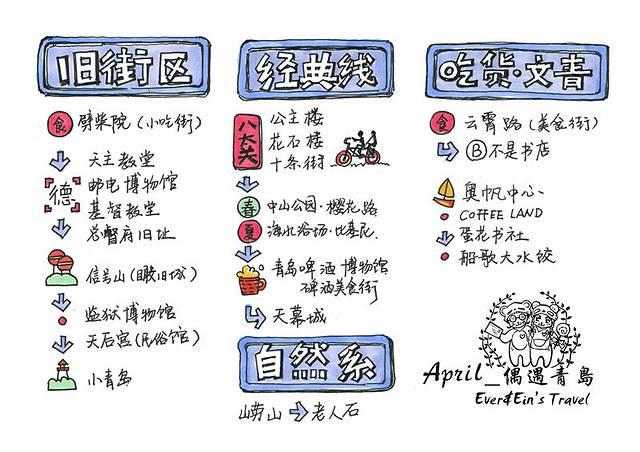 还不挤哦~~~ 青岛手绘地图 青岛旅游线路推荐 住在老城区的偶遇青岛