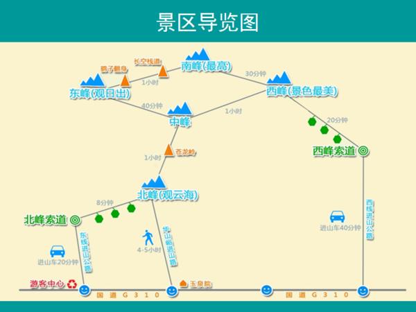 网上下载的一张华山路线图,不同的中介阿姨给我们说的登山时间不一样图片