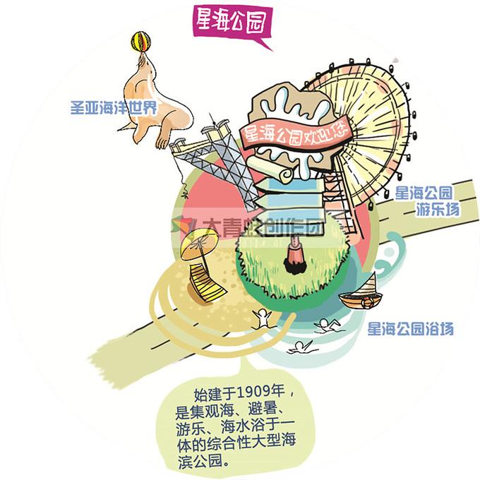 【手绘版】大连手绘地图带你3日游遍大连_大连旅游_游