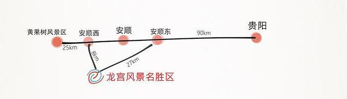 龙宫风景区导览图