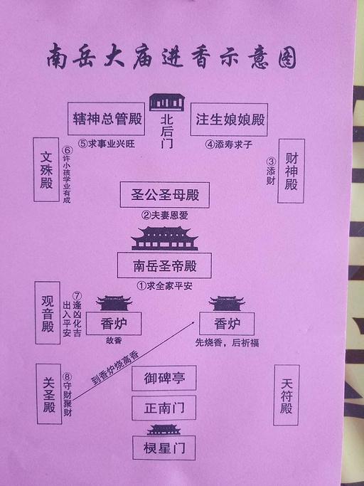 南岳大庙旅游导图